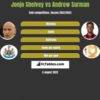 Jonjo Shelvey vs Andrew Surman h2h player stats