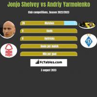 Jonjo Shelvey vs Andriy Yarmolenko h2h player stats