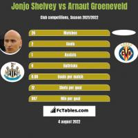 Jonjo Shelvey vs Arnaut Groeneveld h2h player stats