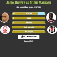 Jonjo Shelvey vs Arthur Masuaku h2h player stats