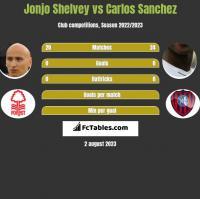 Jonjo Shelvey vs Carlos Sanchez h2h player stats