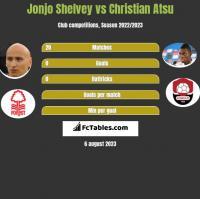 Jonjo Shelvey vs Christian Atsu h2h player stats