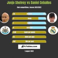 Jonjo Shelvey vs Daniel Ceballos h2h player stats