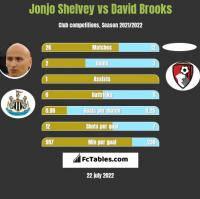 Jonjo Shelvey vs David Brooks h2h player stats