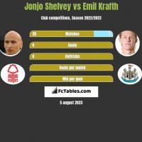 Jonjo Shelvey vs Emil Krafth h2h player stats