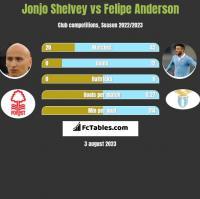 Jonjo Shelvey vs Felipe Anderson h2h player stats