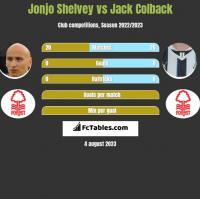Jonjo Shelvey vs Jack Colback h2h player stats