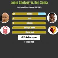 Jonjo Shelvey vs Ken Sema h2h player stats