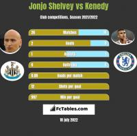 Jonjo Shelvey vs Kenedy h2h player stats