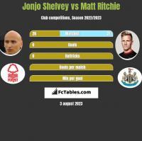 Jonjo Shelvey vs Matt Ritchie h2h player stats