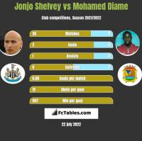 Jonjo Shelvey vs Mohamed Diame h2h player stats