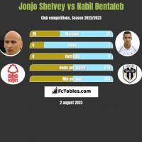 Jonjo Shelvey vs Nabil Bentaleb h2h player stats