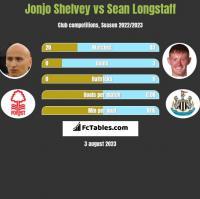Jonjo Shelvey vs Sean Longstaff h2h player stats