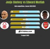 Jonjo Shelvey vs Edward Nketiah h2h player stats