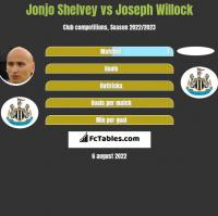 Jonjo Shelvey vs Joseph Willock h2h player stats