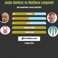 Jonjo Shelvey vs Matthew Longstaff h2h player stats