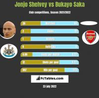 Jonjo Shelvey vs Bukayo Saka h2h player stats