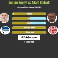 Jonjoe Kenny vs Adam Bodzek h2h player stats