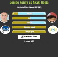 Jonjoe Kenny vs Akaki Gogia h2h player stats