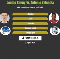 Jonjoe Kenny vs Antonio Valencia h2h player stats