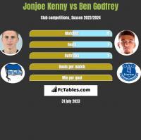 Jonjoe Kenny vs Ben Godfrey h2h player stats