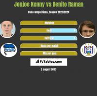 Jonjoe Kenny vs Benito Raman h2h player stats
