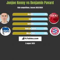 Jonjoe Kenny vs Benjamin Pavard h2h player stats