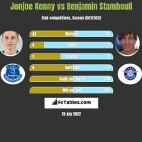 Jonjoe Kenny vs Benjamin Stambouli h2h player stats