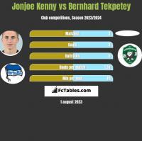 Jonjoe Kenny vs Bernhard Tekpetey h2h player stats