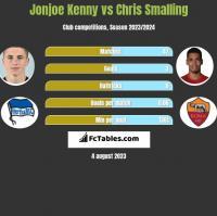 Jonjoe Kenny vs Chris Smalling h2h player stats