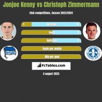 Jonjoe Kenny vs Christoph Zimmermann h2h player stats