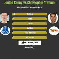 Jonjoe Kenny vs Christopher Trimmel h2h player stats