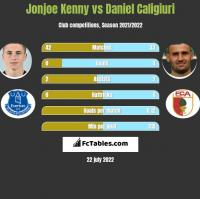 Jonjoe Kenny vs Daniel Caligiuri h2h player stats