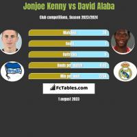 Jonjoe Kenny vs David Alaba h2h player stats