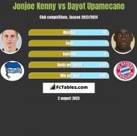 Jonjoe Kenny vs Dayot Upamecano h2h player stats