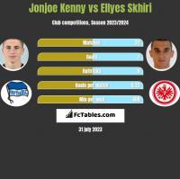 Jonjoe Kenny vs Ellyes Skhiri h2h player stats