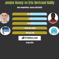 Jonjoe Kenny vs Eric Bertrand Bailly h2h player stats