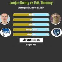 Jonjoe Kenny vs Erik Thommy h2h player stats