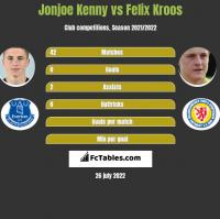 Jonjoe Kenny vs Felix Kroos h2h player stats