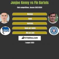 Jonjoe Kenny vs Fin Bartels h2h player stats