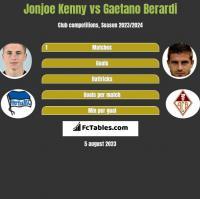 Jonjoe Kenny vs Gaetano Berardi h2h player stats