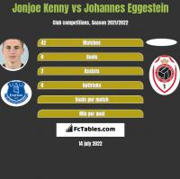 Jonjoe Kenny vs Johannes Eggestein h2h player stats