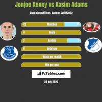 Jonjoe Kenny vs Kasim Adams h2h player stats