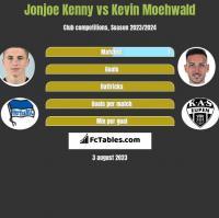 Jonjoe Kenny vs Kevin Moehwald h2h player stats