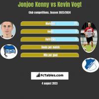 Jonjoe Kenny vs Kevin Vogt h2h player stats