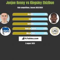 Jonjoe Kenny vs Kingsley Ehizibue h2h player stats