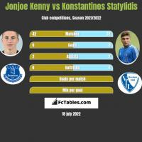 Jonjoe Kenny vs Konstantinos Stafylidis h2h player stats