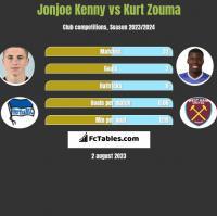 Jonjoe Kenny vs Kurt Zouma h2h player stats