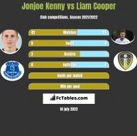 Jonjoe Kenny vs Liam Cooper h2h player stats