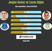 Jonjoe Kenny vs Lucas Digne h2h player stats